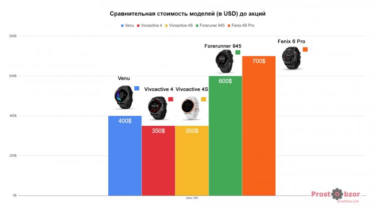 Цены на модели часов Garmin Venu - Vivoactive 4 до акций