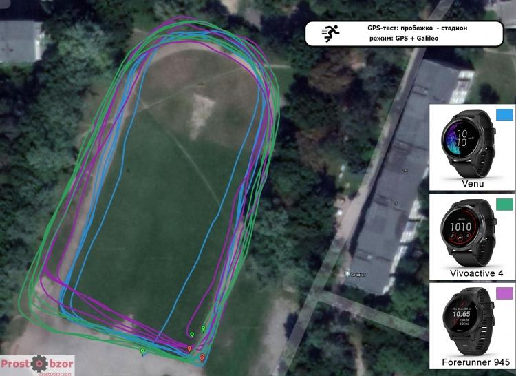 Тест GPS для часов Garmin Venu - Vivoactive 4 - режим GPS + Galileo - пробежка по стадиону