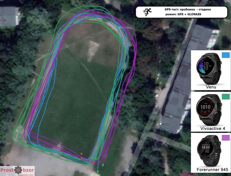 Тест GPS для часов Garmin Venu - Vivoactive 4 - режим GPS + GLONASS- пробежка по стадиону
