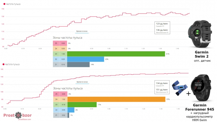 Garmin Forerunner 945 + HRM-Premium против HR Swim 2