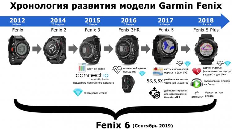 История развития часов Garmin Fenix