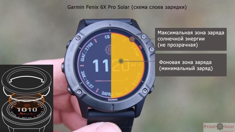 Как работает стекло Power Glass в часах Fenix 6X Pro Solar - схема стекло для зарядки