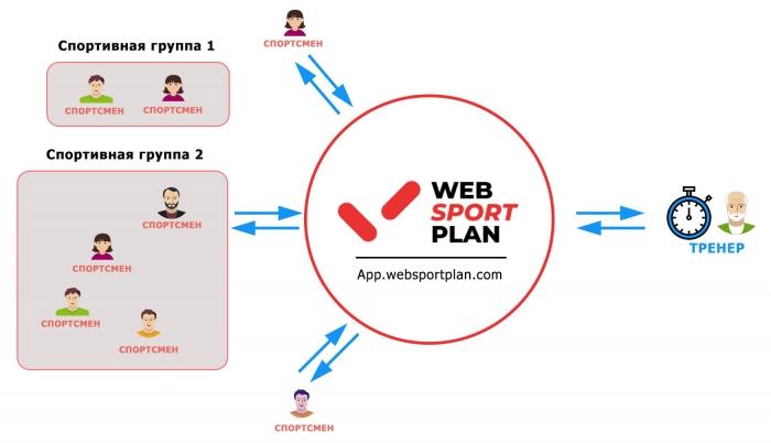Как работает WebSportPlan с тренером