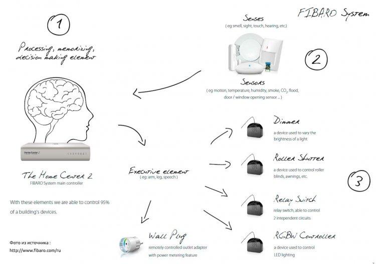 Схема работы умного дома - Fibaro