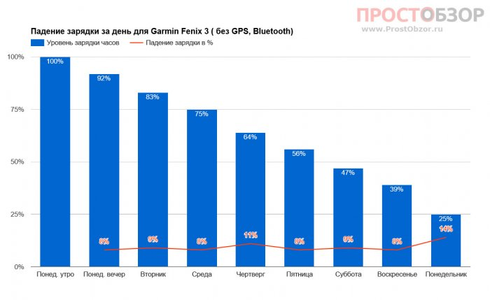 Тест работы аккумулятора Garmin Fenix 3 без GPS , Bluetooth
