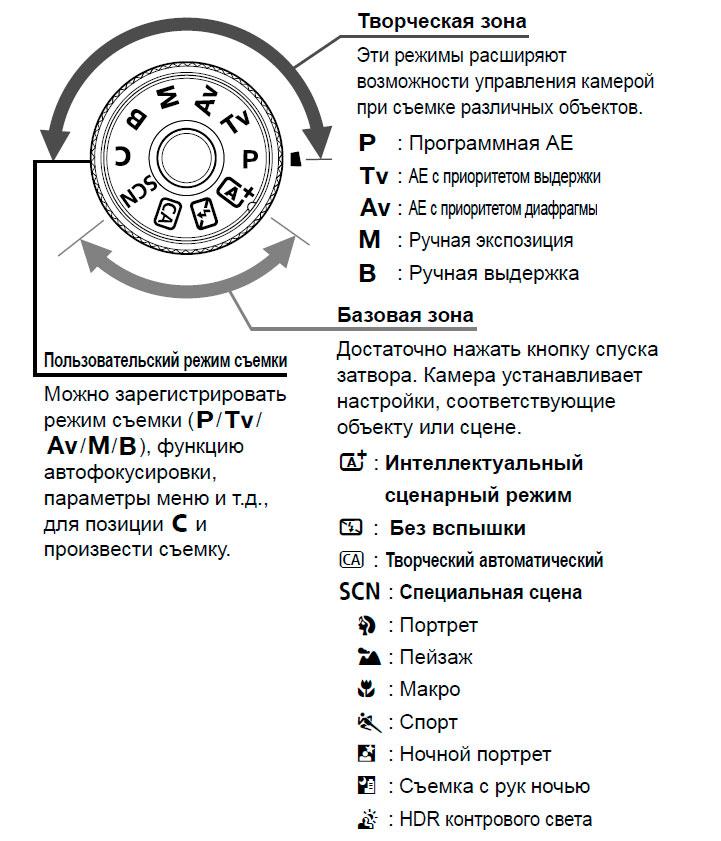 Схема режимов управления