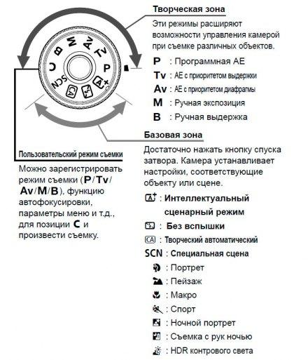 Схема режимов управления для камеры