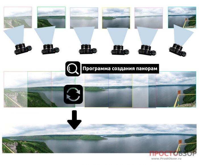 Схема создания панорамных фотографий - как снимать