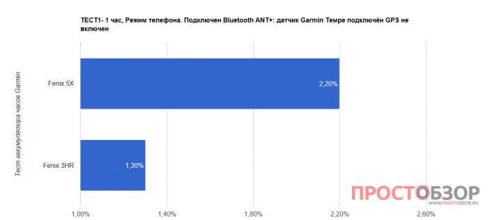 Тест 1 аккумулятора часов Garmin Fenix 5X - Fenix 3 HR