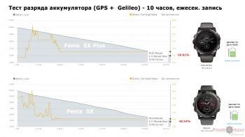 Тест режима разряда аккумулятора 10 часов  Garmin Fenix 5X Plus vs Fenix 5X