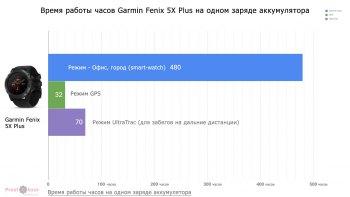Режимы работы часов Garmin Fenix 5X Plus на одном заряде батареи