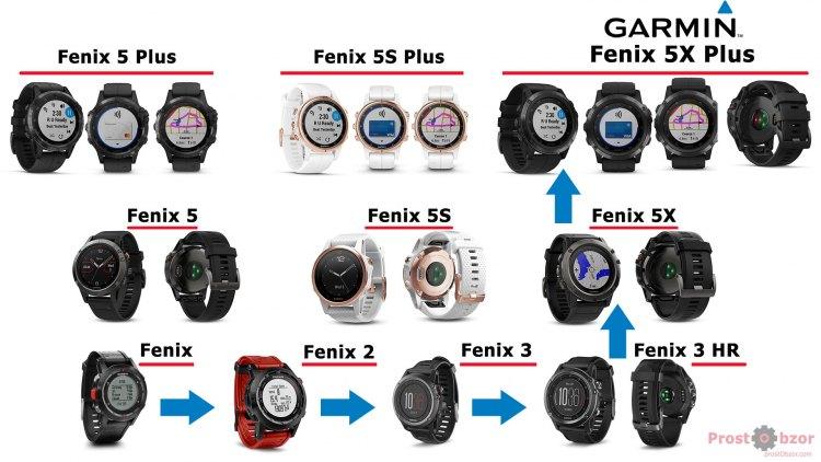 Эволюция часов Garmin Fenix