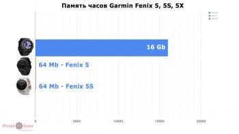 Память в моделях Garmin Fenix 5X