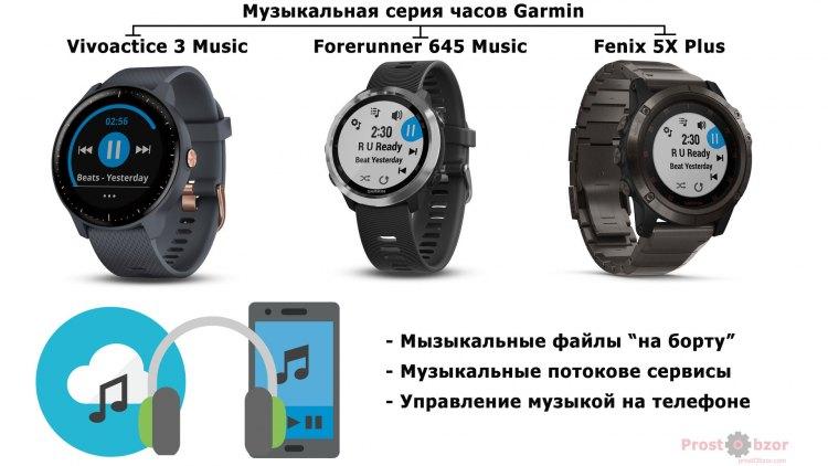 Музыкальная эволюция часов Garmin в 2018 году