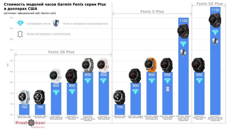 Сравнительные цены на модели часов Fenix 5 Plus, 5X Plus, 5S Plus