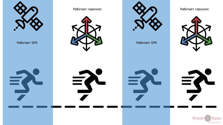 Что такое Garmin UltraTrac и как он работает?