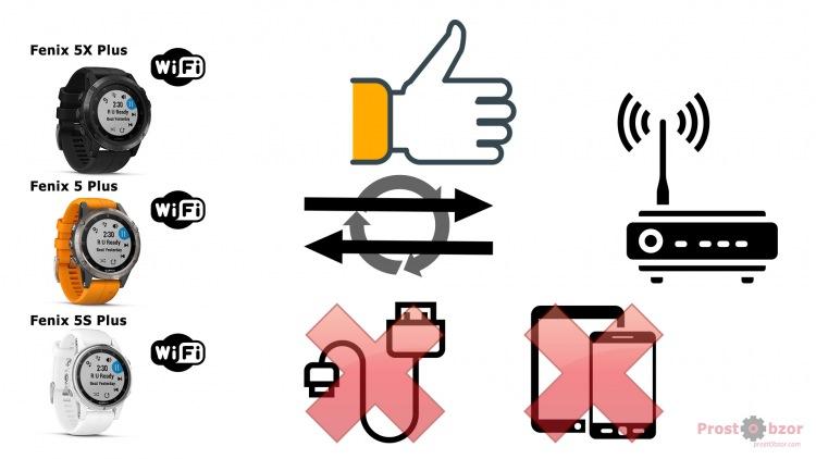 Поддержка WiFi в часах Fenix 5X Plus