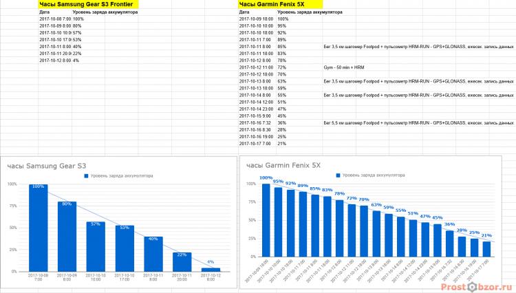 тест Офисного режиме аккумулятора часов Samsung Gear S3 Frontier - Garmin Fenix 5x