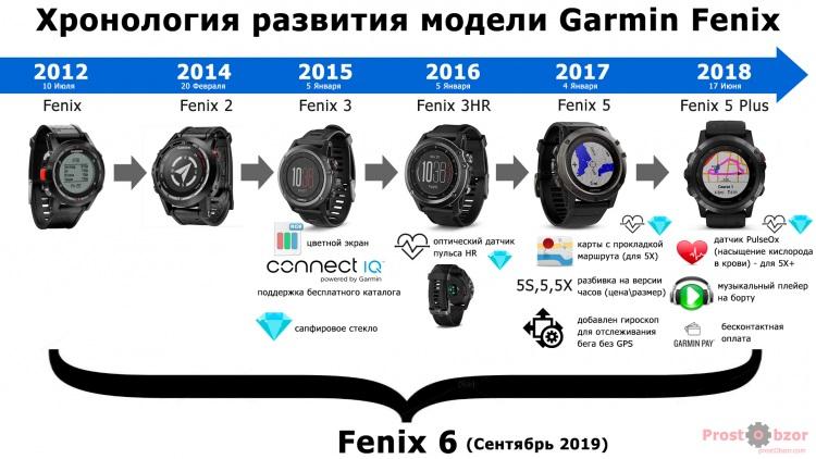 Эволюция модели часов Garmin Fenix