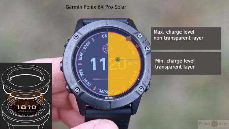 Power Glass technology for Garmin Fenix 6X Pro Solar