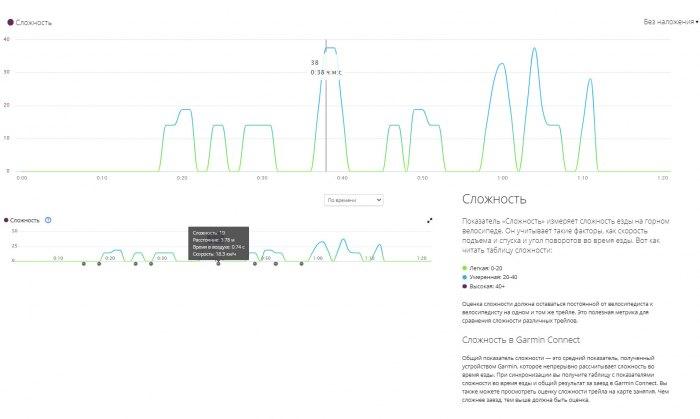 MTB Grit параметр для горного велосипеда - Garmin Edge