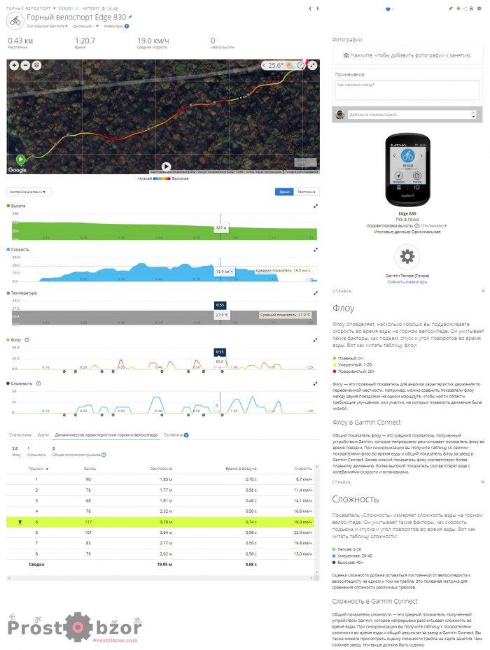 Пример МТБ трека с велокомпьютером Garmin Edge - горный велосипед
