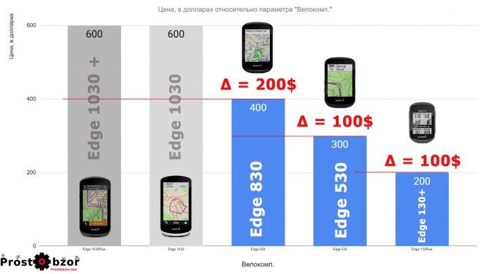 Разница цены велокомпьютеров Garmin Edge относительно модели 1030 Plus