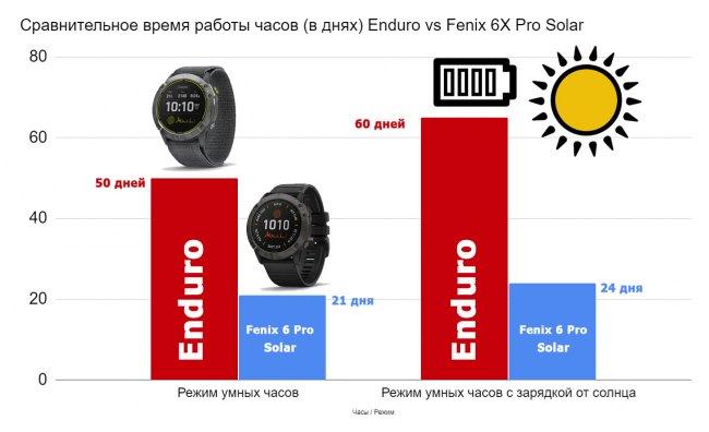 Время работы часов Enduro на одном заряде - режим умных часов