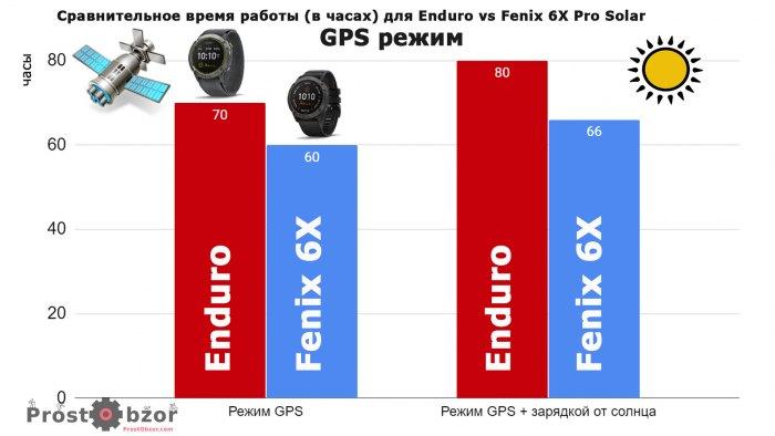 Сравнительное время работы Garmin Enduro в режиме GPS