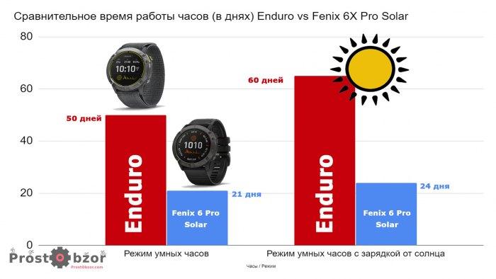 Режим работы умных часов Enduro vs Fenix 6X Pro Solar
