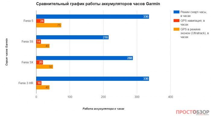 Расход аккумулятора в часах Garmin Fenix 5