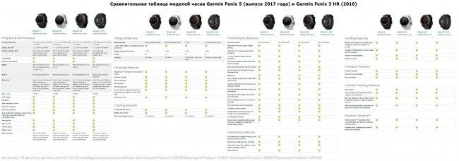 Сравнительная таблица часов Garmin Fenix 5 - Fenix 3HR