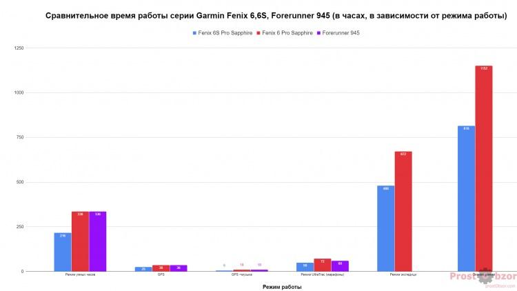 Уровень заряда часов Fenix 6