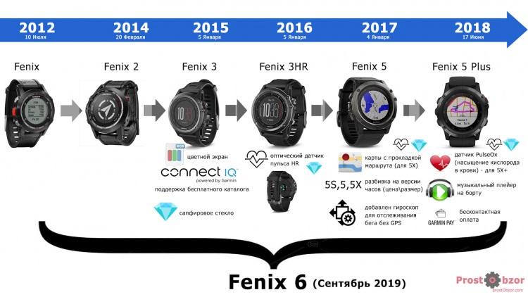 История часов Garnin Fenix 2-3-5-5plus-6