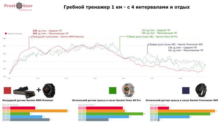 Гребля - Тест пульсометра CrossFit - интенсивные нагрузки - Fenix 6 HR vs HRM-Premium