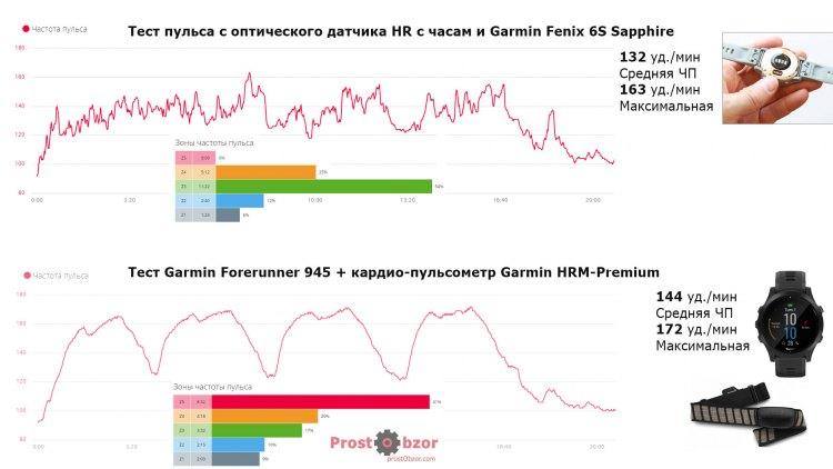 Штанга - Тест пульсометра CrossFit - интенсивные нагрузки - Fenix 6 HR vs HRM-Premium