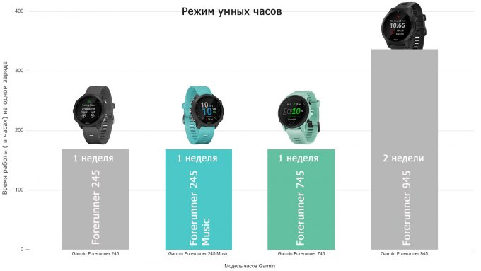 Сравнение расхода заряда для часов  Garmin Forerunner  745 - 945 - 245