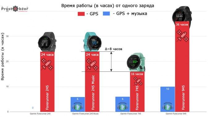Расход заряда аккумулятора  Garmin Forerunner 745 и моделей Forerunner 945 - 245 Music