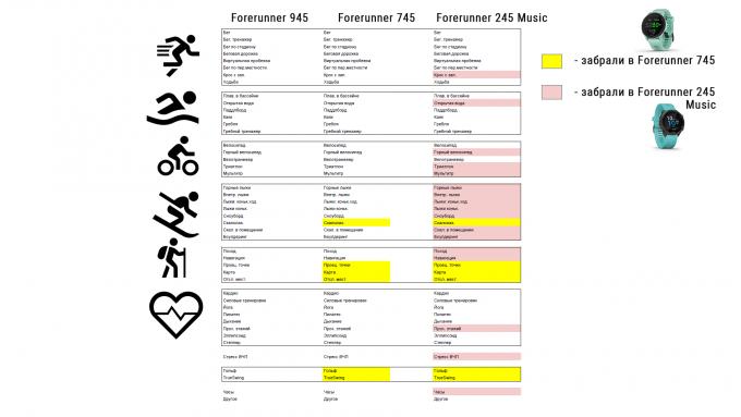 Список спортивных программ и активностей для часов Garmin Forerunner 745