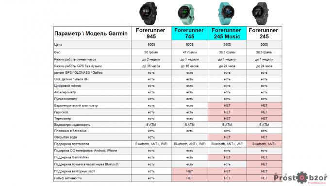 Сравнительная таблица характеристик Garmin Forerunner 745