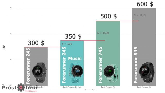 Сравнение цены часов Garmin Forerunner 745 - 945 -245 Music- 245