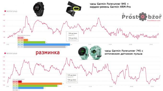 Тест работы оптического датчика и нагрудного кардио датчика HMR для часов Garmin Forerunner 745