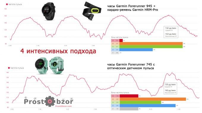Тест оптического датчика Garmin Forerunner 745