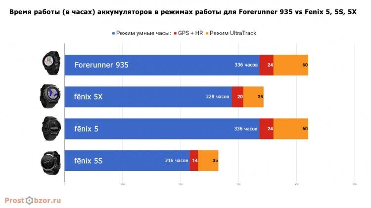 Тест аккумуляторов часов Garmin Fenix 5X, 5S, 5 и Garmin Forerunner 935