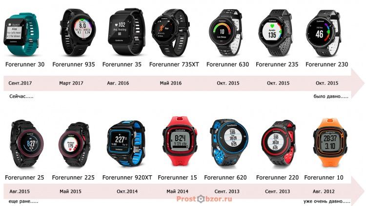 Эволюция часов Garmin Forerunner 935 от сейчас до 2012 года