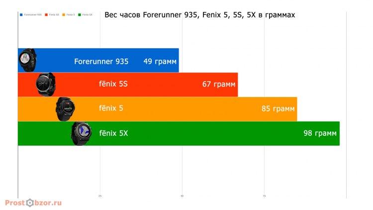 Сравнение веса часов Garmin Forerunner 935 vs Fenix 5, 5S, 5X