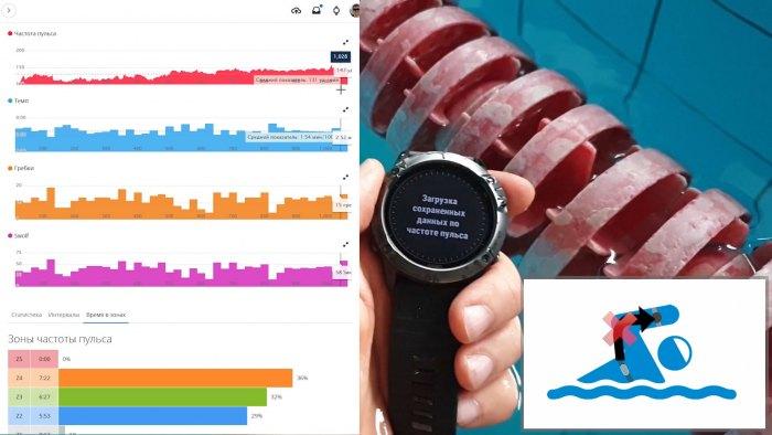 Плавание в бассейне с кардио ремнем Garmin HRM-Pro