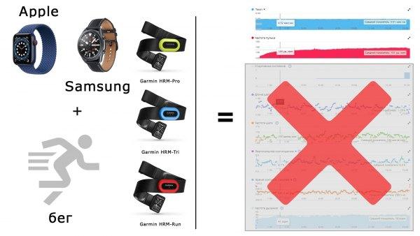 Почему не работают Apple - Samsung с ремнем Garmin HRM-Pro