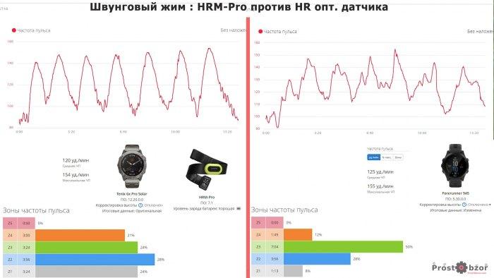 Пример кардио упражнений при сравнении HRM-Pro и HRM
