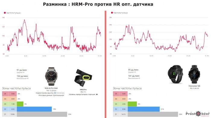 Пример легкой размики и записи пульса HRM vs HR
